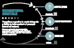 Ecosistema digitale Welol